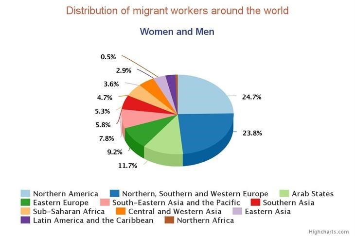 "This is where migrant workers live – nearly half of them in North America and in the western part of Europe (Source: Vita International: ""150 million migrants in the global workforce"")"