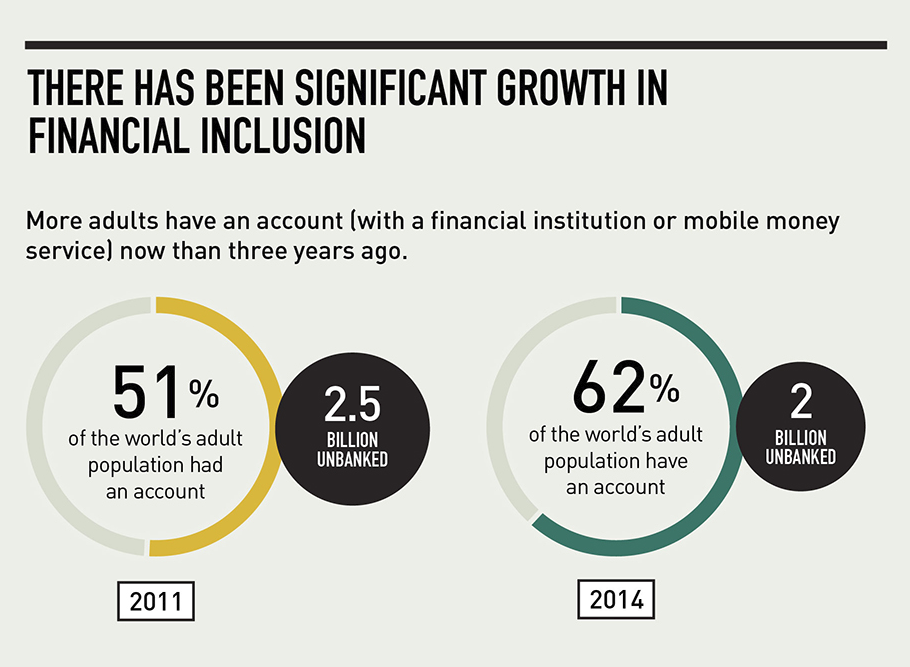 "Source: World Bank Infographic ""Global Findex 2014"""