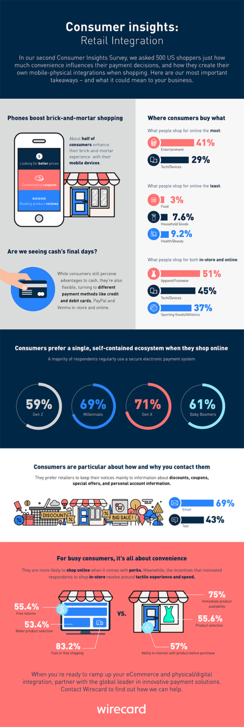 Consumer insights survey