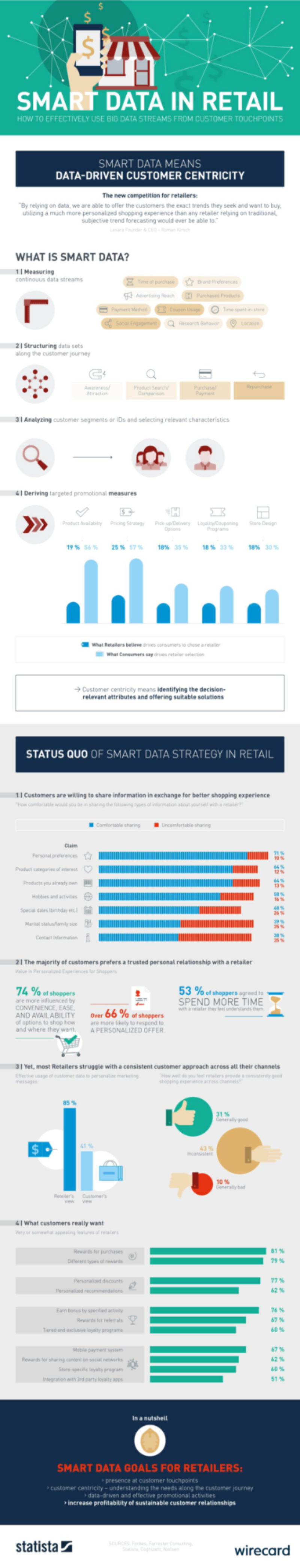 Smart data in retail