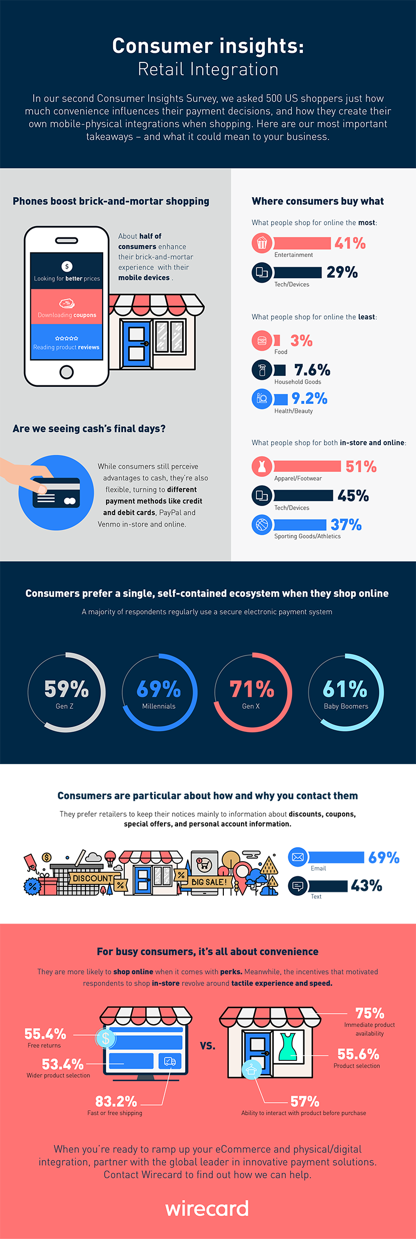 Consumer insights survey