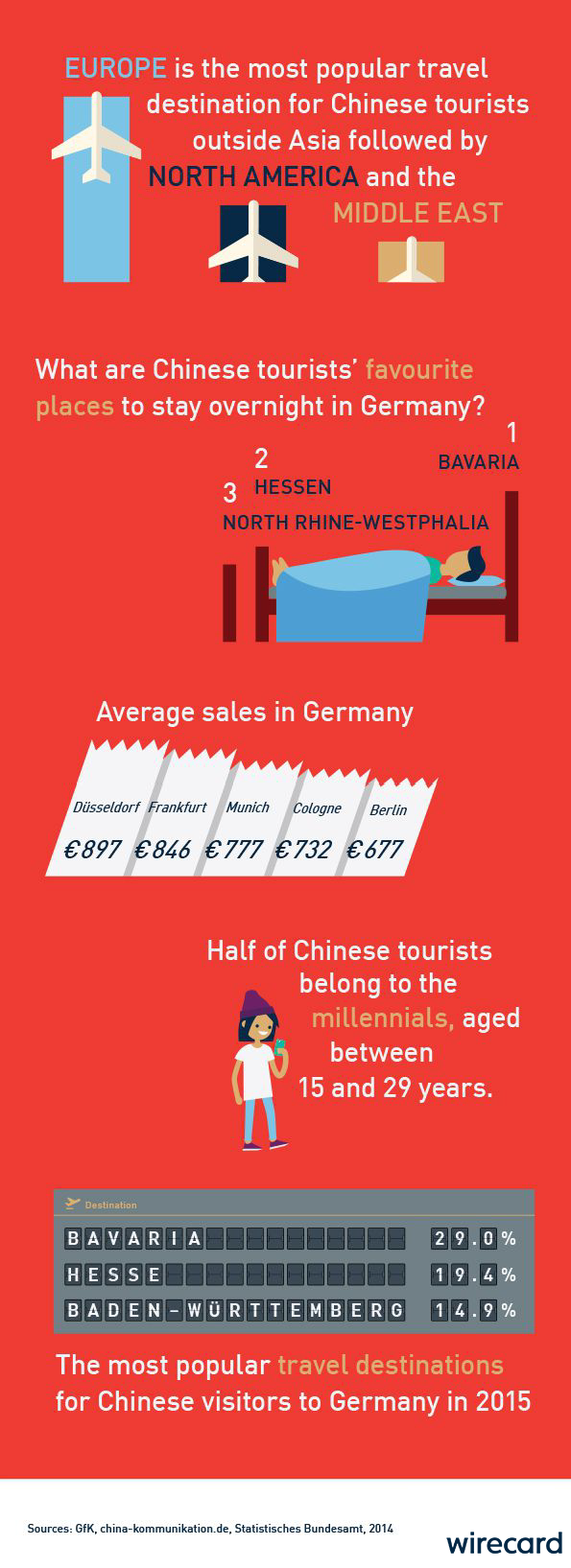 China in figures