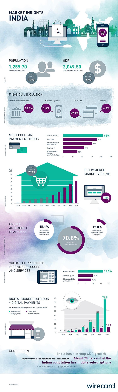 Market insights: India