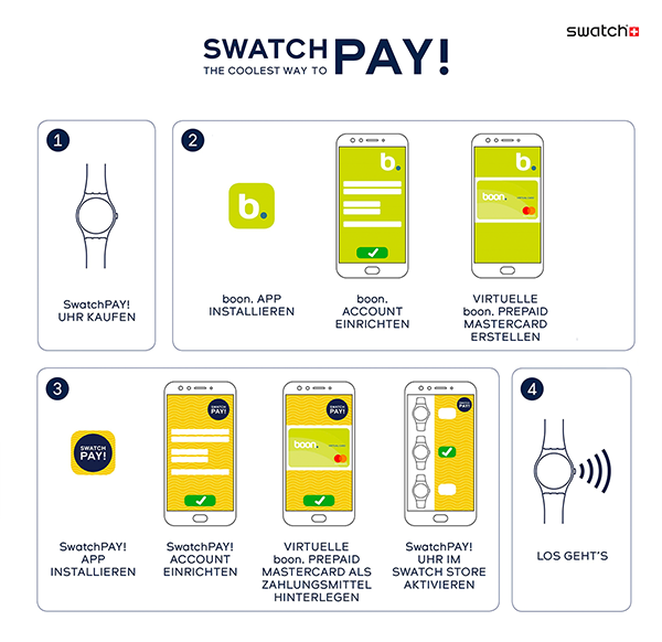 191128 Swatch Pay infographic resize v02
