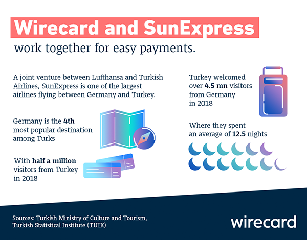 Sunexpress Infographic 600 470
