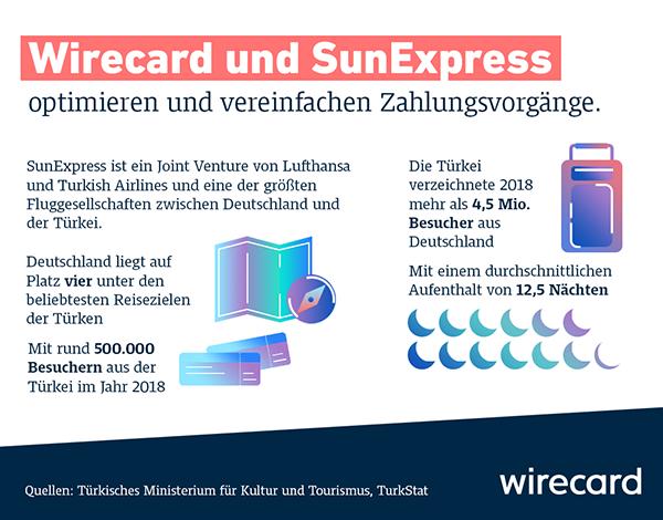 Sunexpress Infographic De 600 470